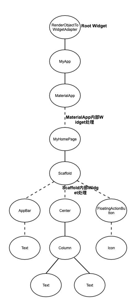 Demo的Widget树